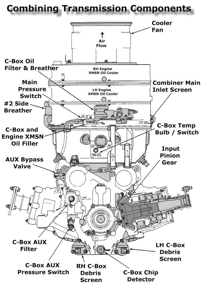 boeing ch 47d chinook the bining transmission Ballooned Oil Filter boeing ch 47d bining transmission