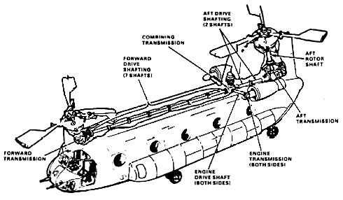 ch-47d drive train components