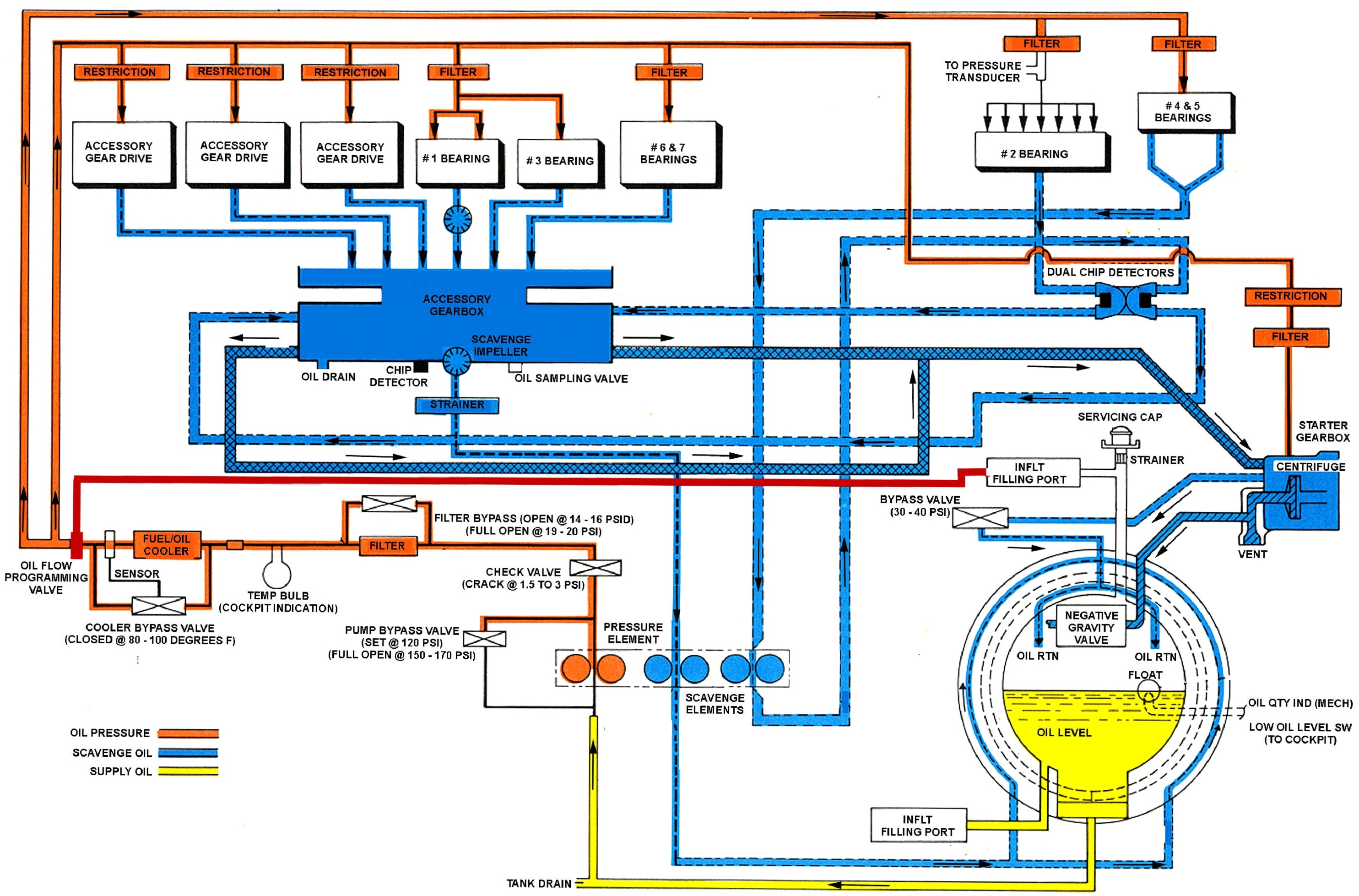 Boeing Ch 47d Chinook The Powerplant Jet Engine Diagram Of An Axialflow A Honeywell Ga 714a Oil Flow Click N Go Here To